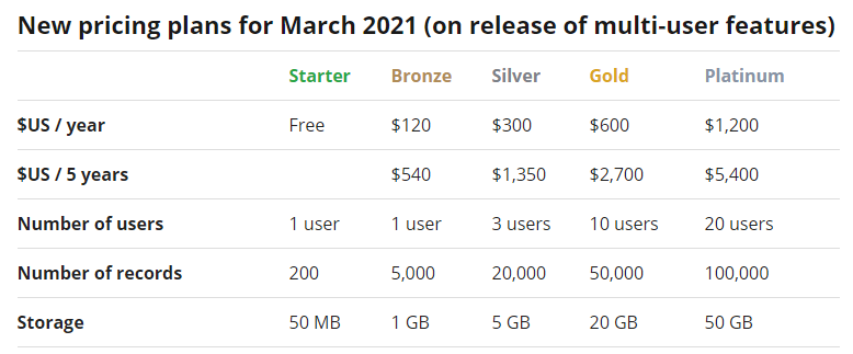 New pricing structure with user, record, and storage limits.